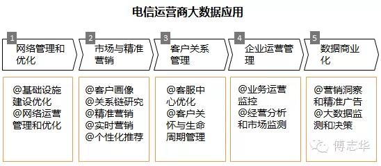 """60公司数据中心副总经理傅志华:大数据在电信行业的应用"""""""