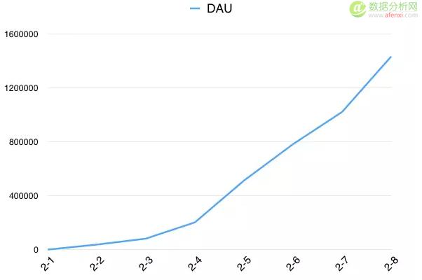 数据驱动的Growth Hacking实战——上篇