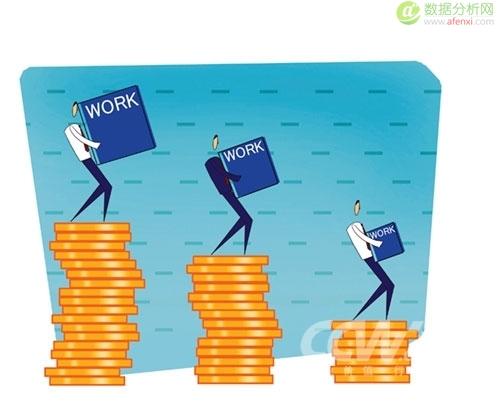 关于年度薪酬(调薪)计划的数据分析