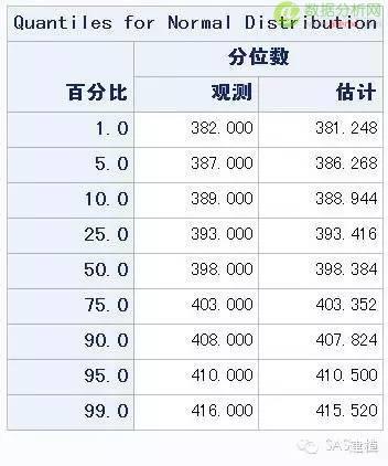 【模拟预测】库日天本赛季三分球命中数到底能不能破400?-数据分析网
