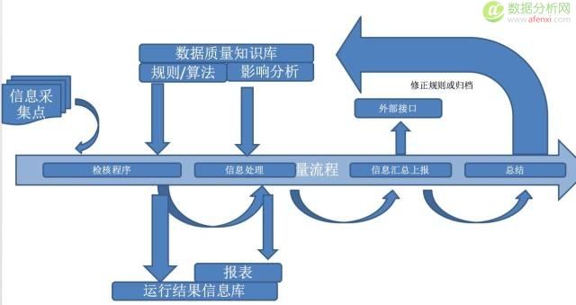 我所经历的大数据平台发展史-下篇 互联网数据模型