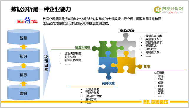 """企业的数据分析能力金字塔:传统行业如何""""玩""""大数据?"""