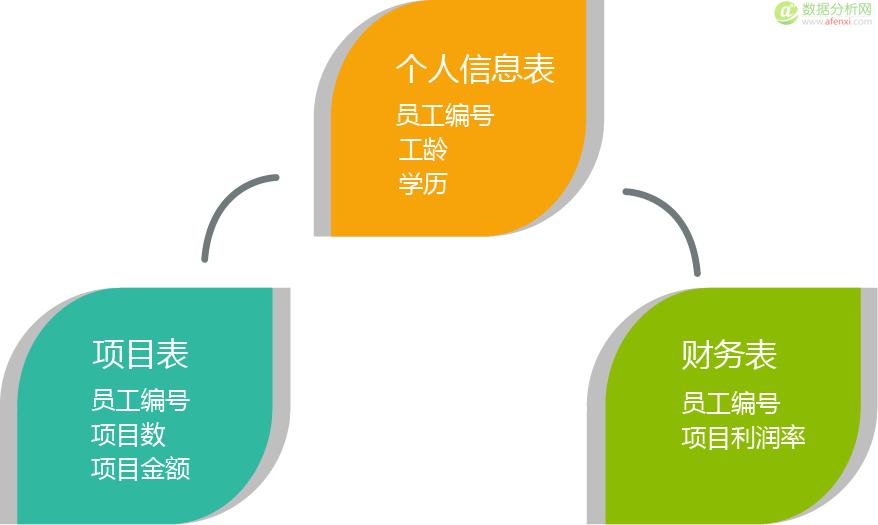 大道至简的数据体系构建方法论