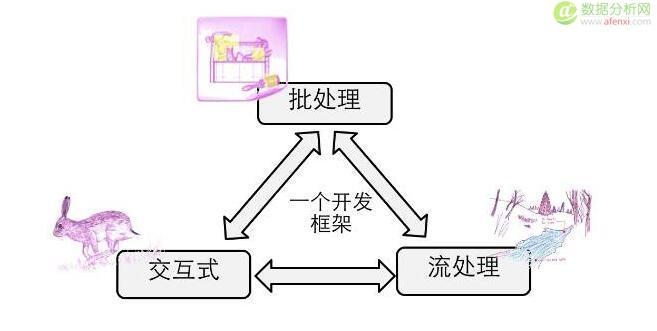如何建立一个完整可用的安全大数据平台