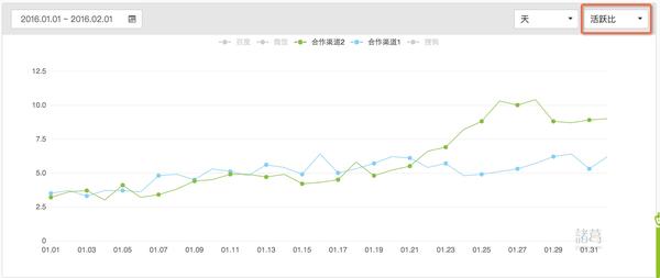 App推广:数据分析,让渠道作弊无所遁形?