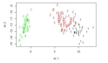 一篇文章透彻解读聚类分析及案例实操