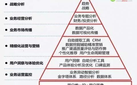 360数据中心总经理傅志华:搞定这三点你也能从大数据里挖出金子