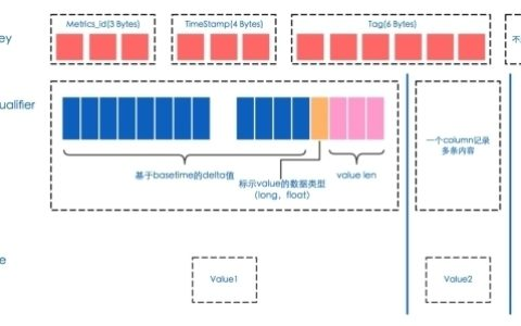 mmTrix大数据分析平台的基本架构构建过程