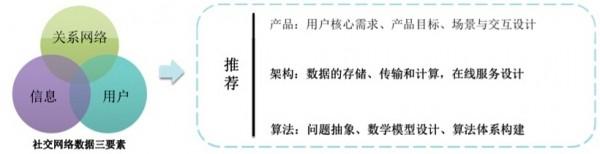 新浪微博算法技术总监姜贵彬:大数据驱动下的微博社会化推荐
