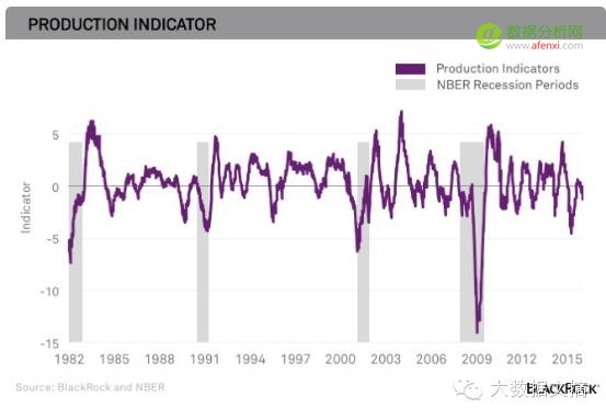 全球经济寒冬将至?且看顶级资本大鳄的大数据分析预测