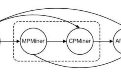 数据挖掘:周期性分析SMCA算法简介