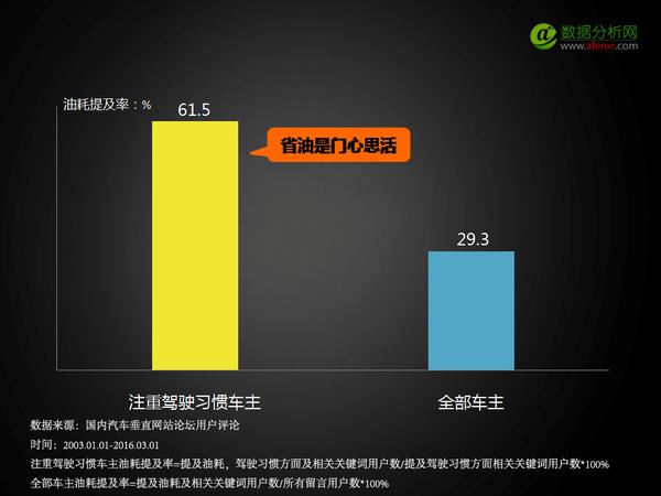 信老司机不如看大数据:究竟谁最在乎油耗?