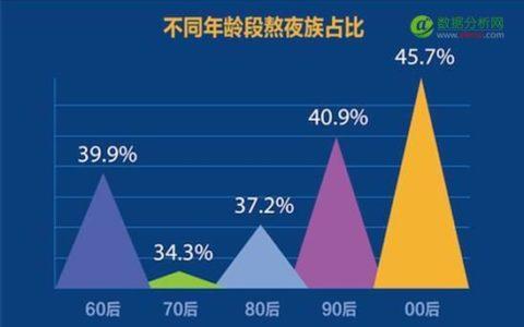 陌陌最新发布《中国网民熬夜报告》:00后成为主力军