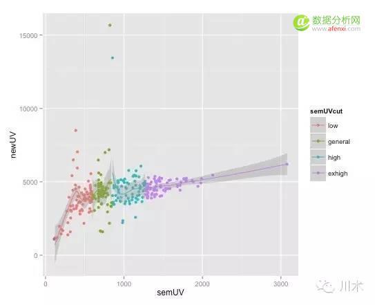 数据产品开发前的必修课之数据图表应用