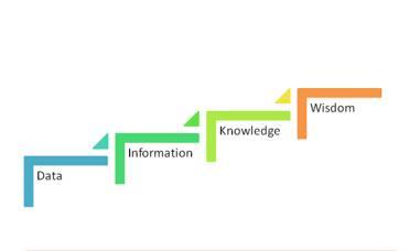 商务智能概念及发展历史简介