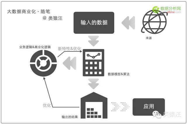 大数据的商业化:从数据、模型到业务逻辑