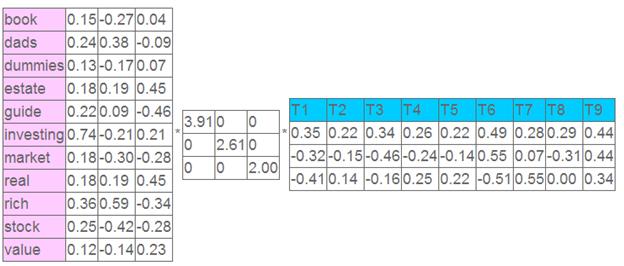 数据挖掘化功大法(13)——矩阵分解