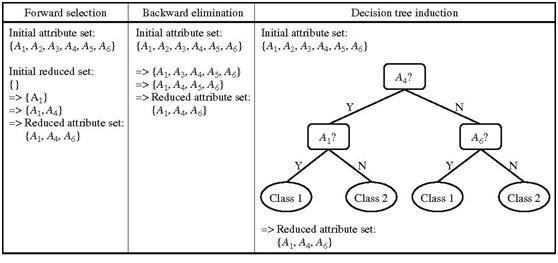 数据挖掘化功大法(14)——数据整理与数据归约