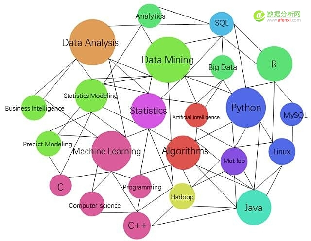 是什么让一名数据科学家有别于他人?