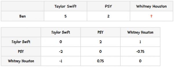 两两歌手之间的差异值