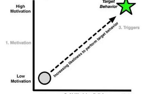 用户行为分析三大要素:动机、能力和触发点