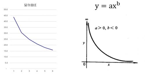 一个预测互联网产品的数学模型