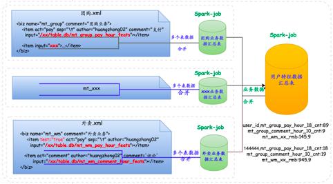 Spark在美团具体应用场景下的实践-数据分析网