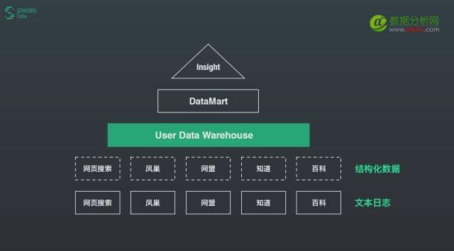 神策数据:做一款帮用户真正实现数据驱动的工具-数据分析网