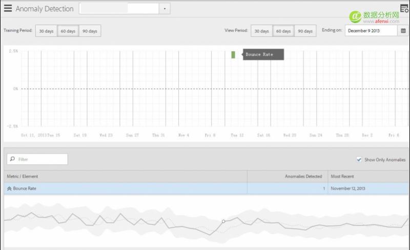 统计学在点击流数据中的应用范例:Adobe Analytics异常检测