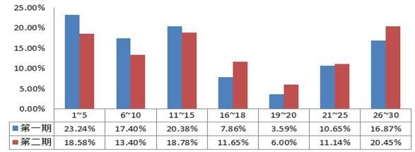 游戏行业数据分析实例篇(上篇)
