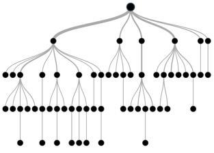 一个基于树的建模的完整的教程(R & Python)第一部分