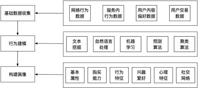 如何构建用户画像模型(理论篇)