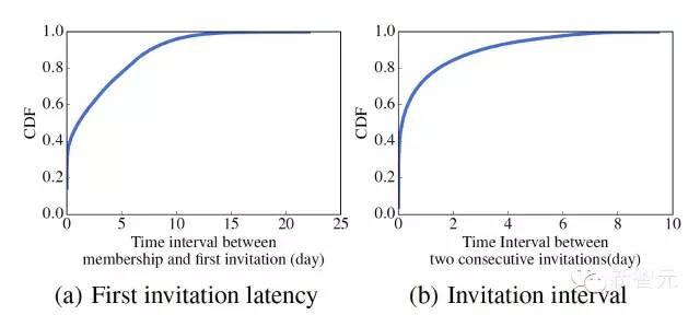 机器学习揭秘47万微信群背后的数字以及9大规律
