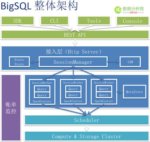 QCon北京:构建大数据生态需要哪些核心技术?-数据分析网