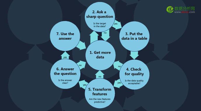 想要做好数据科学,先做好这7步