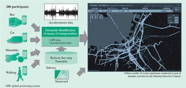 通过使用人口流量和交通流量大数据建立城市管理平台