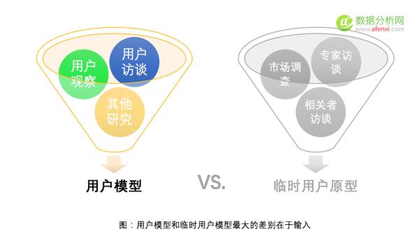 如何基于数据快速构建用户模型(Persona)?