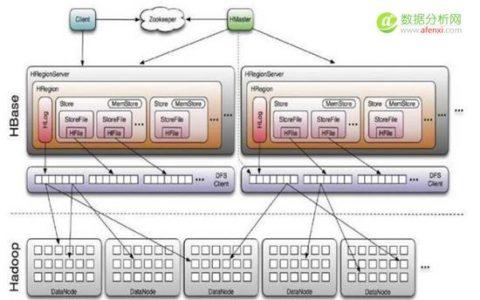Hbase表设计及开发在实际案例中的运用