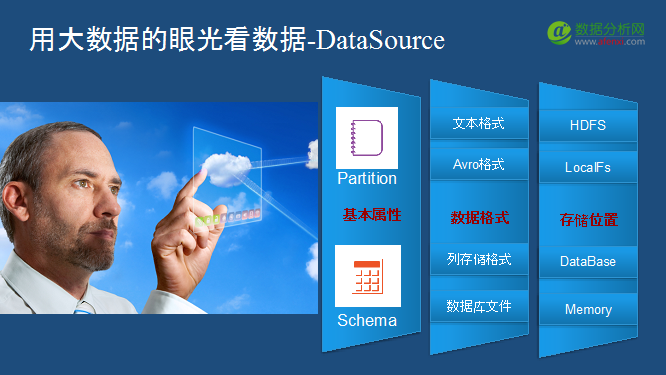 科大讯飞大数据架构师孙利兵:搭建大数据开放平台的难点何在?