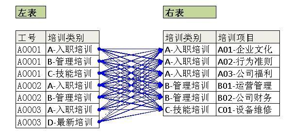 深入理解SQL大逻辑