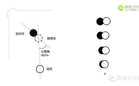 数据科学家如何玩台球? – 技术篇
