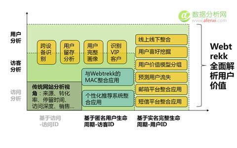 Webtrekk用户分析利器——URM