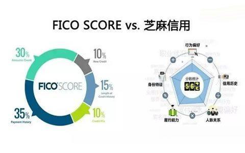 解读芝麻信用与FICO评分的差异