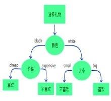 SAS-EM 决策树操作案例-数据分析网