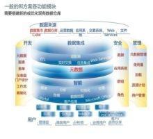 李昊:谈谈数据仓库建设心得(上)-数据分析网