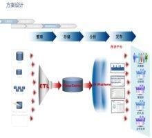 李昊:谈谈数据仓库建设心得(下)-数据分析网