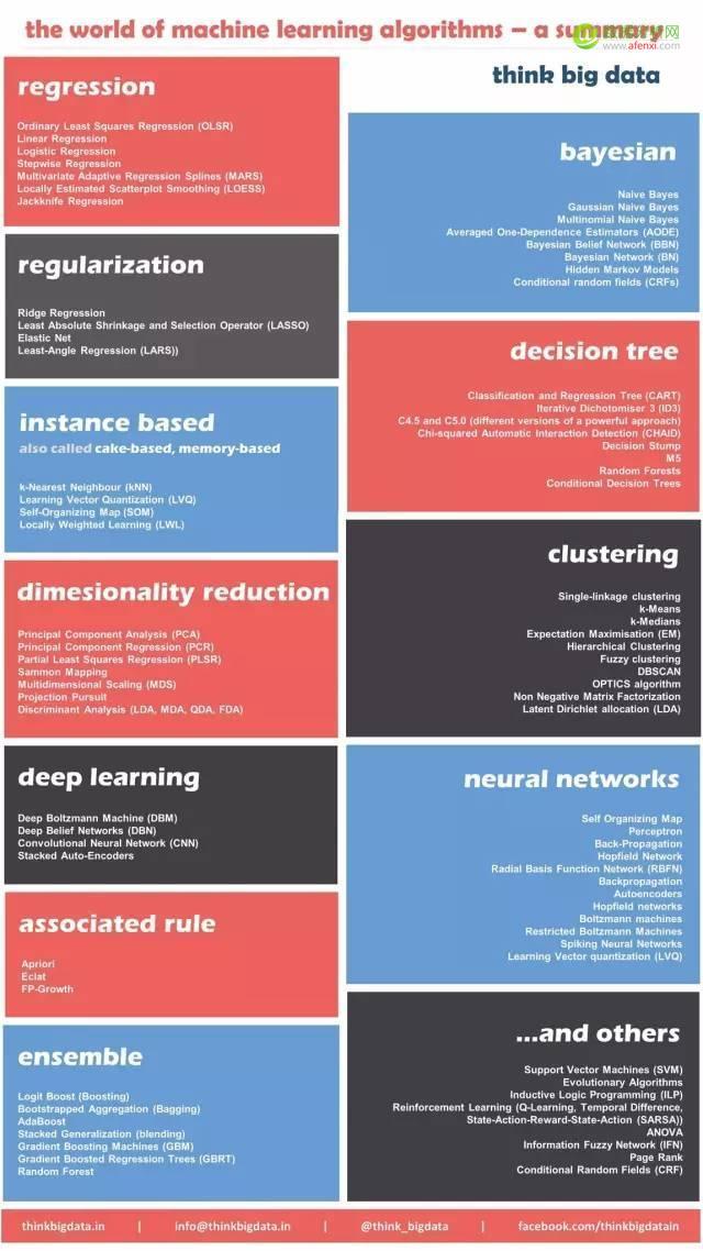学界 | 数据科学家喜闻乐见的12种机器学习算法