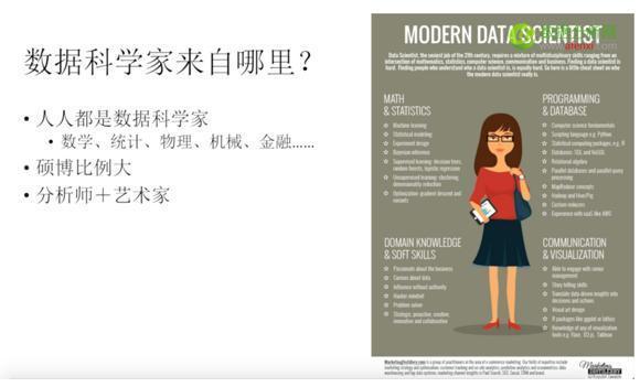 数据科学家在公司的日常