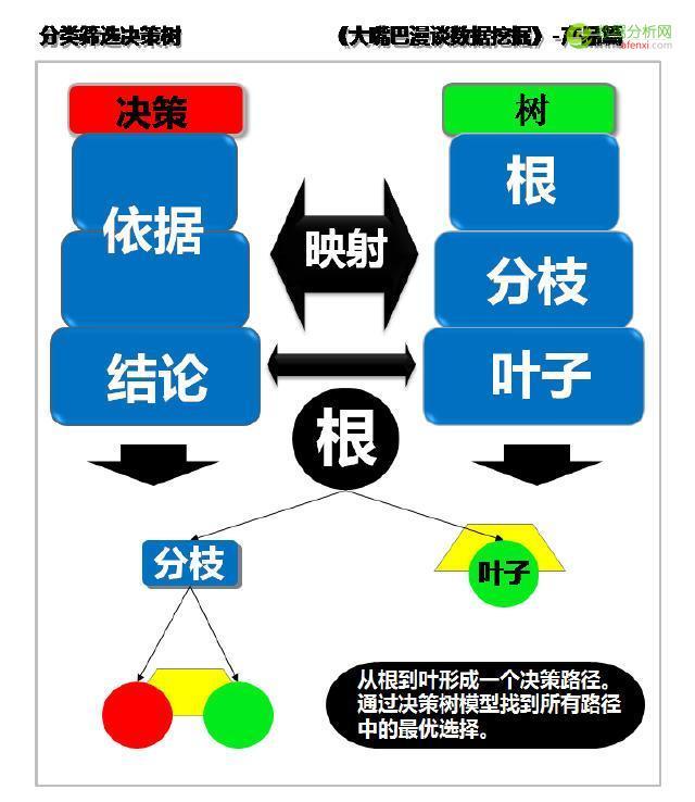 大嘴巴漫谈数据挖掘:定位目标找用户,分类筛选决策树