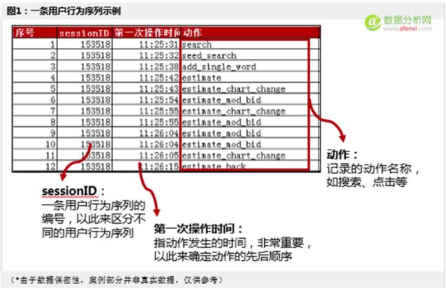 【案例】数据可视化——用户行为序列图